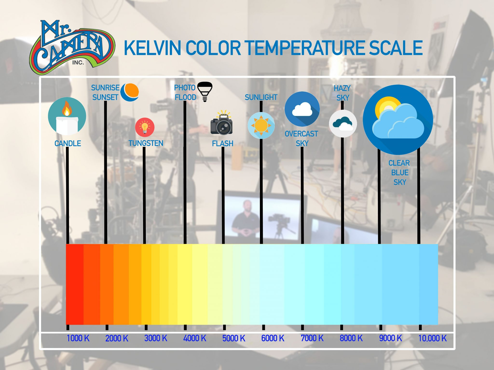 Observing the Kelvin Color Temperature Scale for Optimal ...